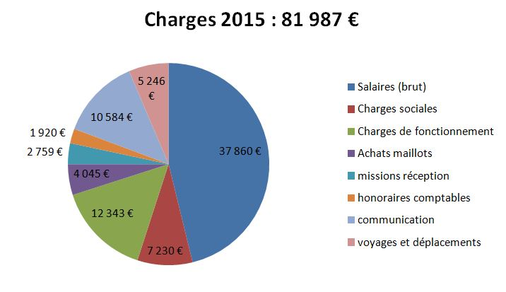 Charges 2015.