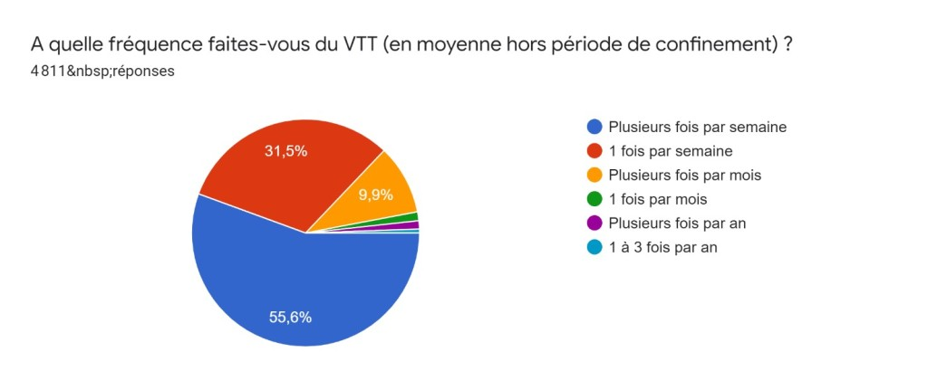 graph fréquence